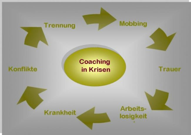 coaching in krisen
